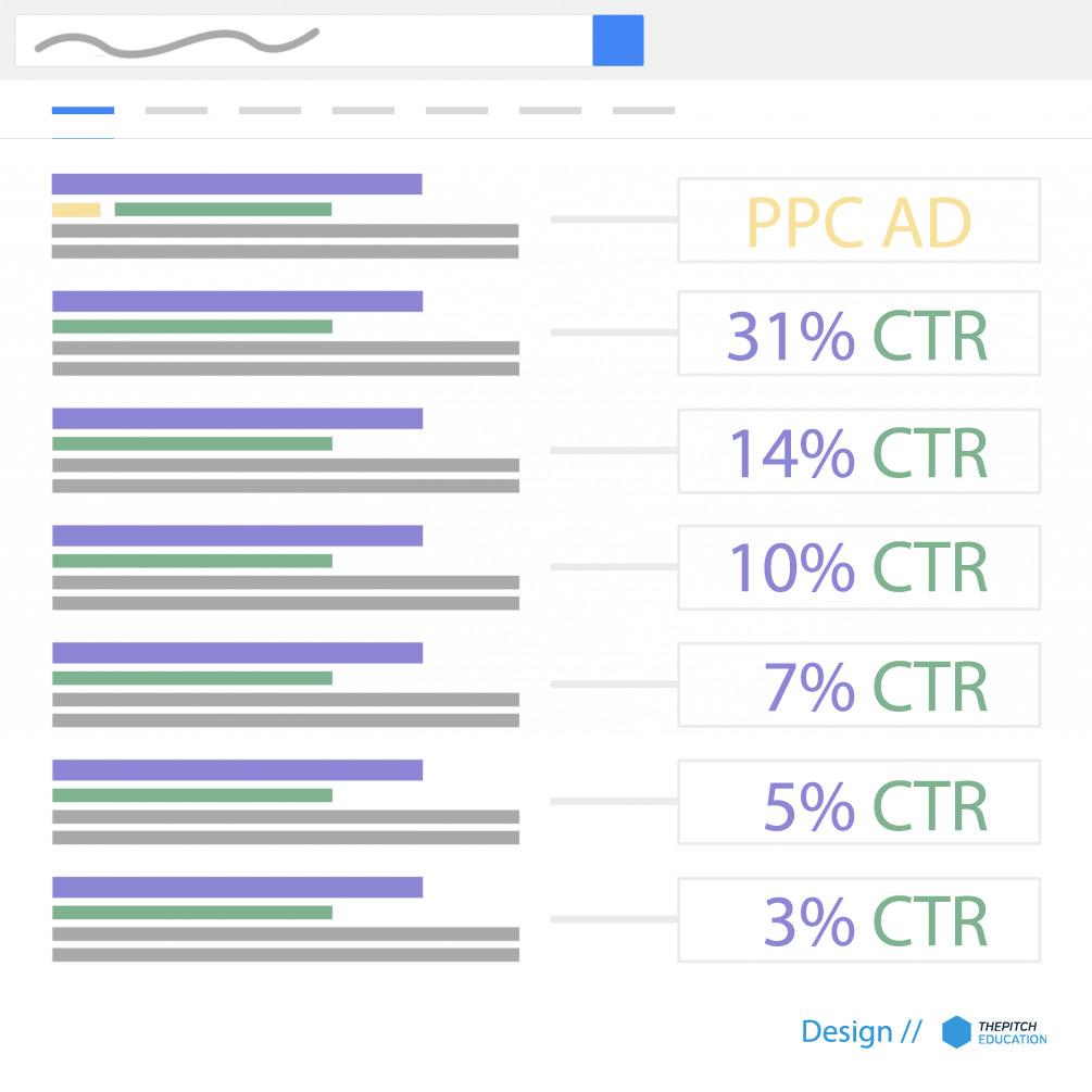 Google találati helyezések szerinti CTR %-os értékek
