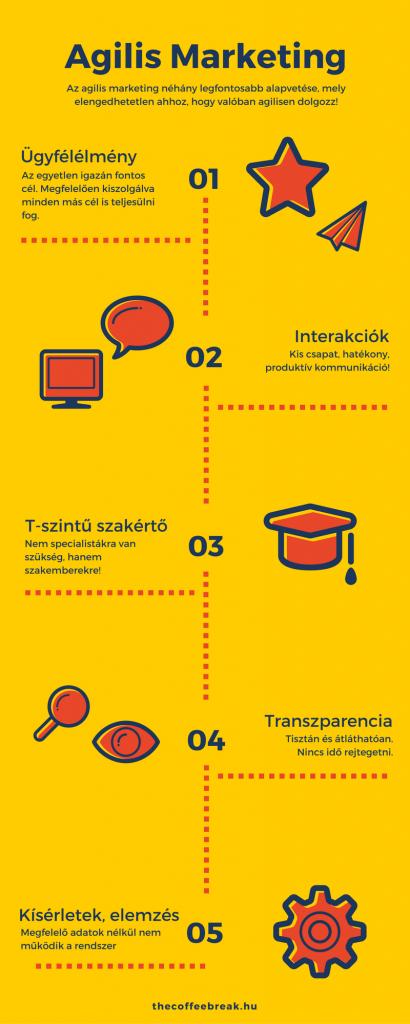 Az agilis marketing alapjai